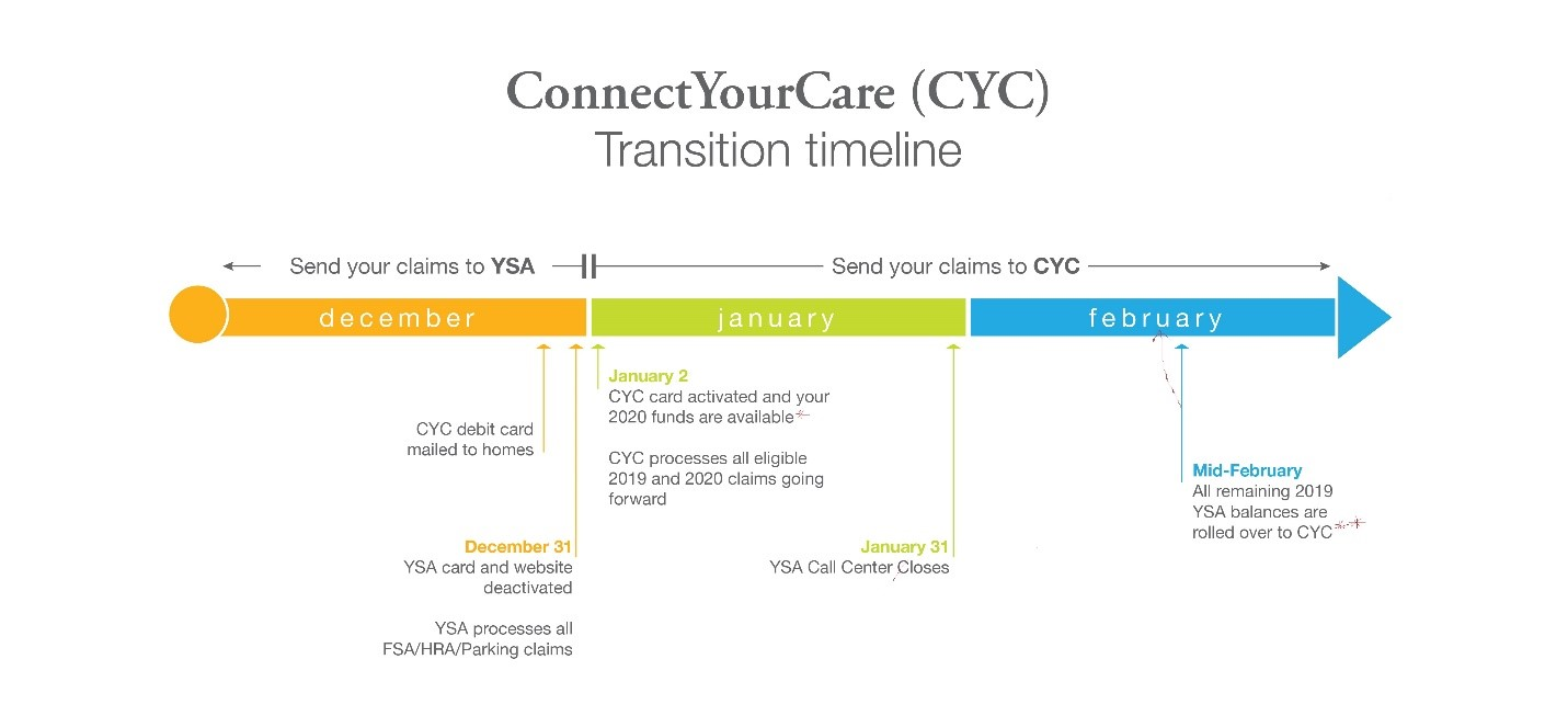 ConnectYourCare transition timeline